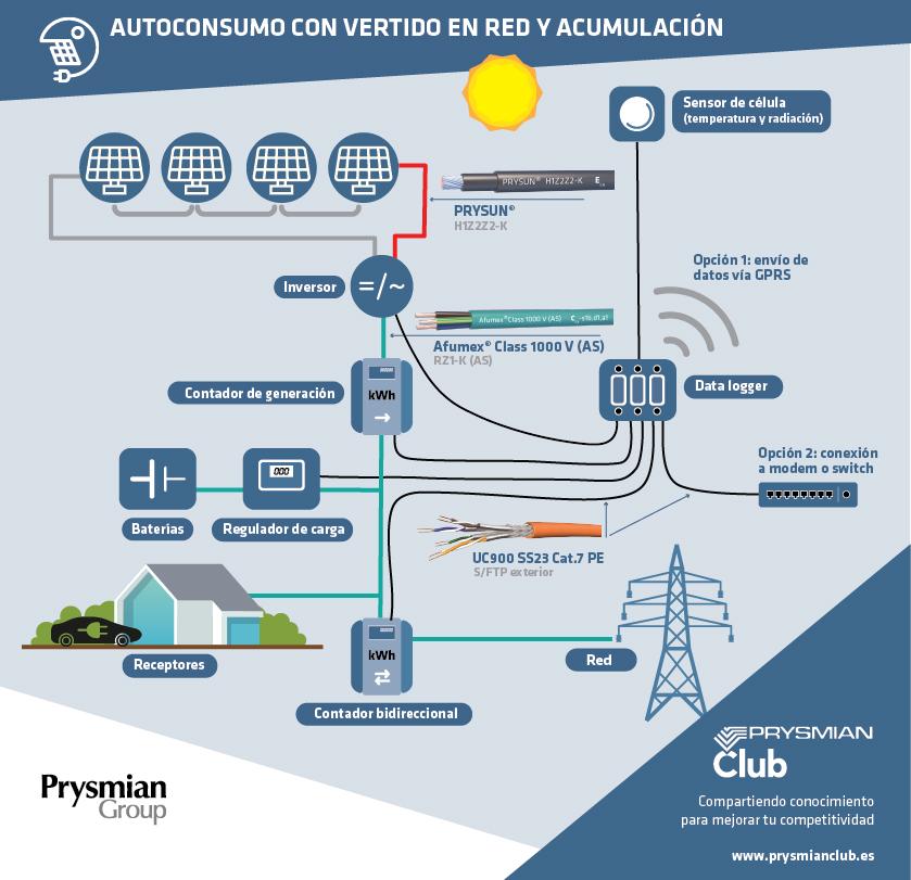 Energia solar al compelto