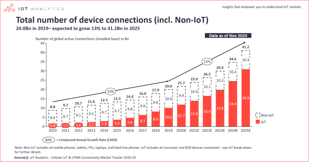 IOT connections