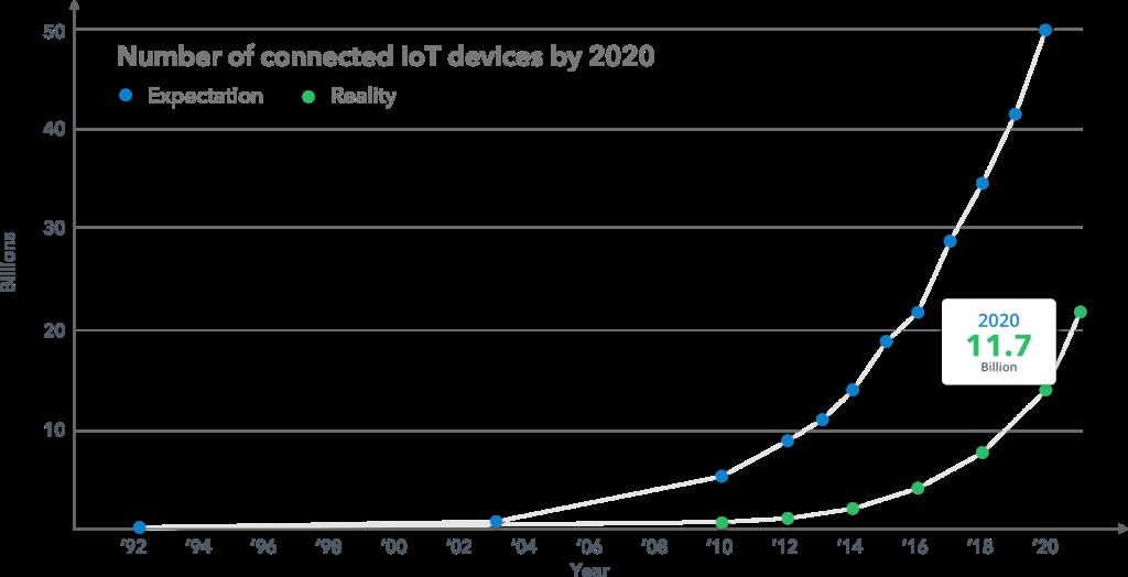 Numero de conexiones IoT en 2020